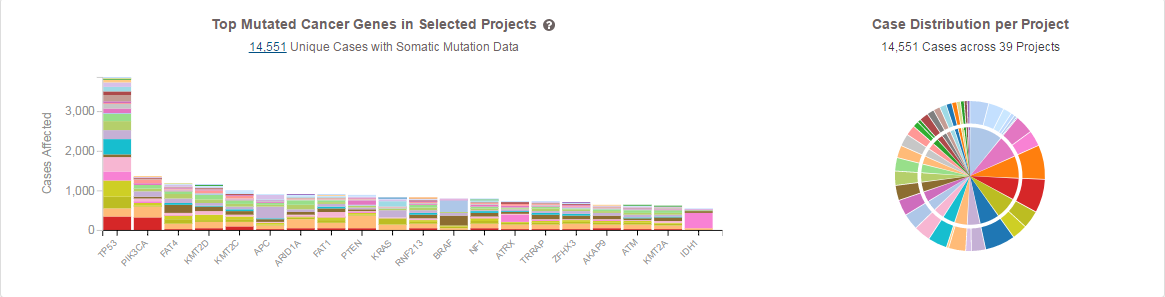 Top Mutated Genes Across Projec