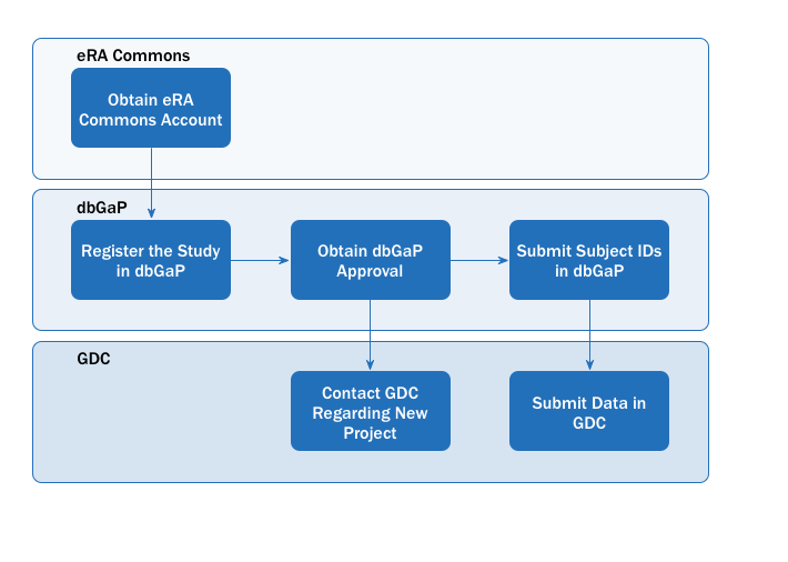 Image illustrating the Data Submission Access Process which involves the following steps: Step 1: Obtain an eRA Commons Account, Step 2: Register the study in dbGaP, Step 3: Obtain dbGaP approval, Step 4: Submit Subject IDs in dbGaP, Step 5: Contact GDC regarding the new project, Step 6: Submitting data into the GDC. Step 5 can be performed in parallel with Step 4.