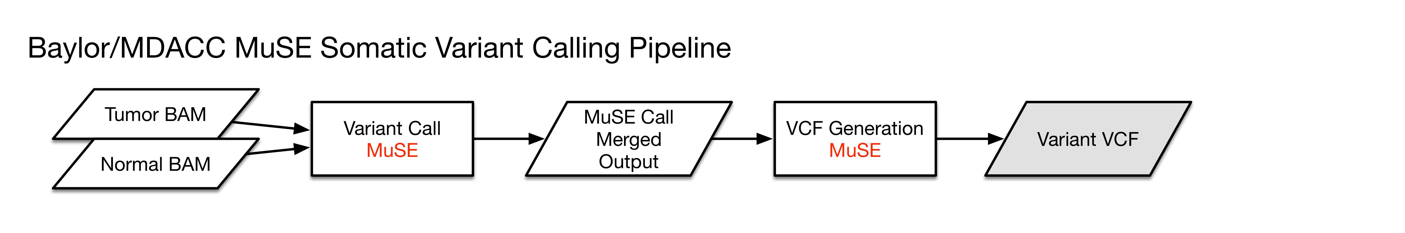 Bioinformatics Pipeline: DNA-Seq Analysis - GDC Docs